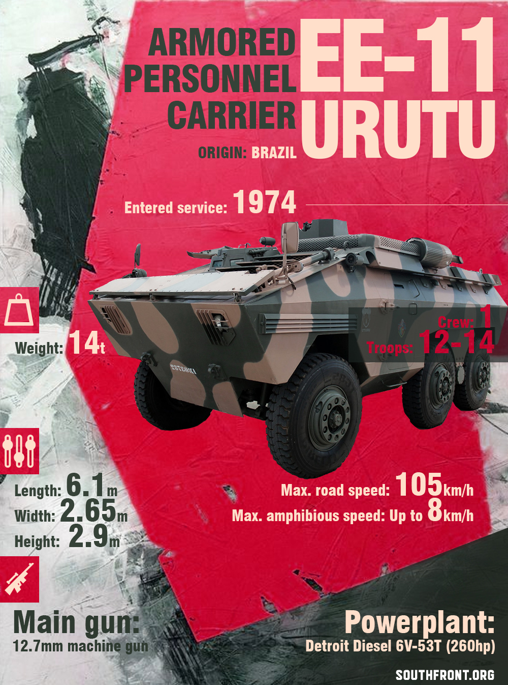 EE-11 Urutu Armored Personnel Carrier (Infographics)