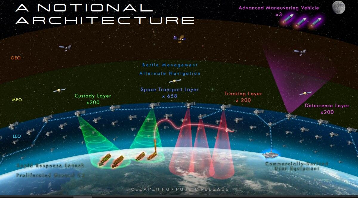 "U.S. Space Development Agency's ""Mesh Satellite Network"""