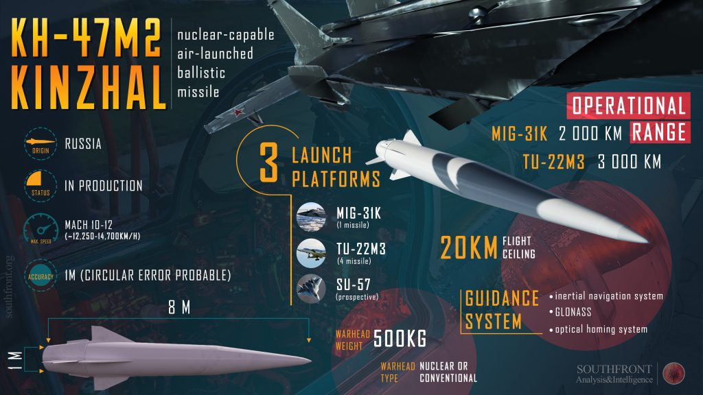 KH-47M2 Kinzhal Nuclear-Capable Air-Launched Ballistic Missile (Infographics)