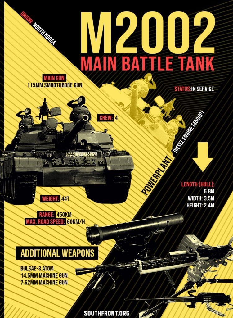 M2002 Main Battle Tank (Infographics)