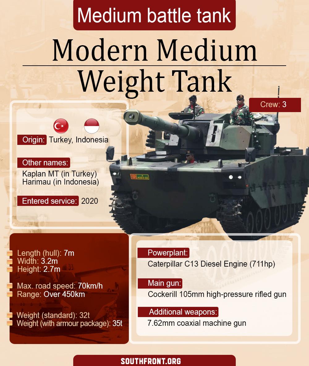 Modern Medium Weight Tank (Infographics)
