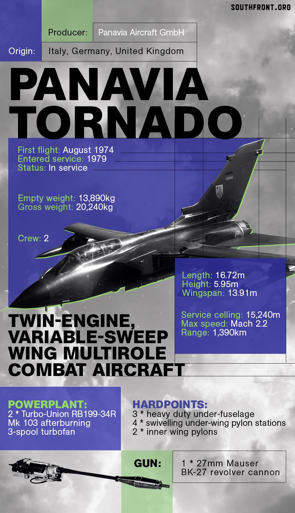 Panavia Tornado Multirole Combat Aircraft (Infographics)