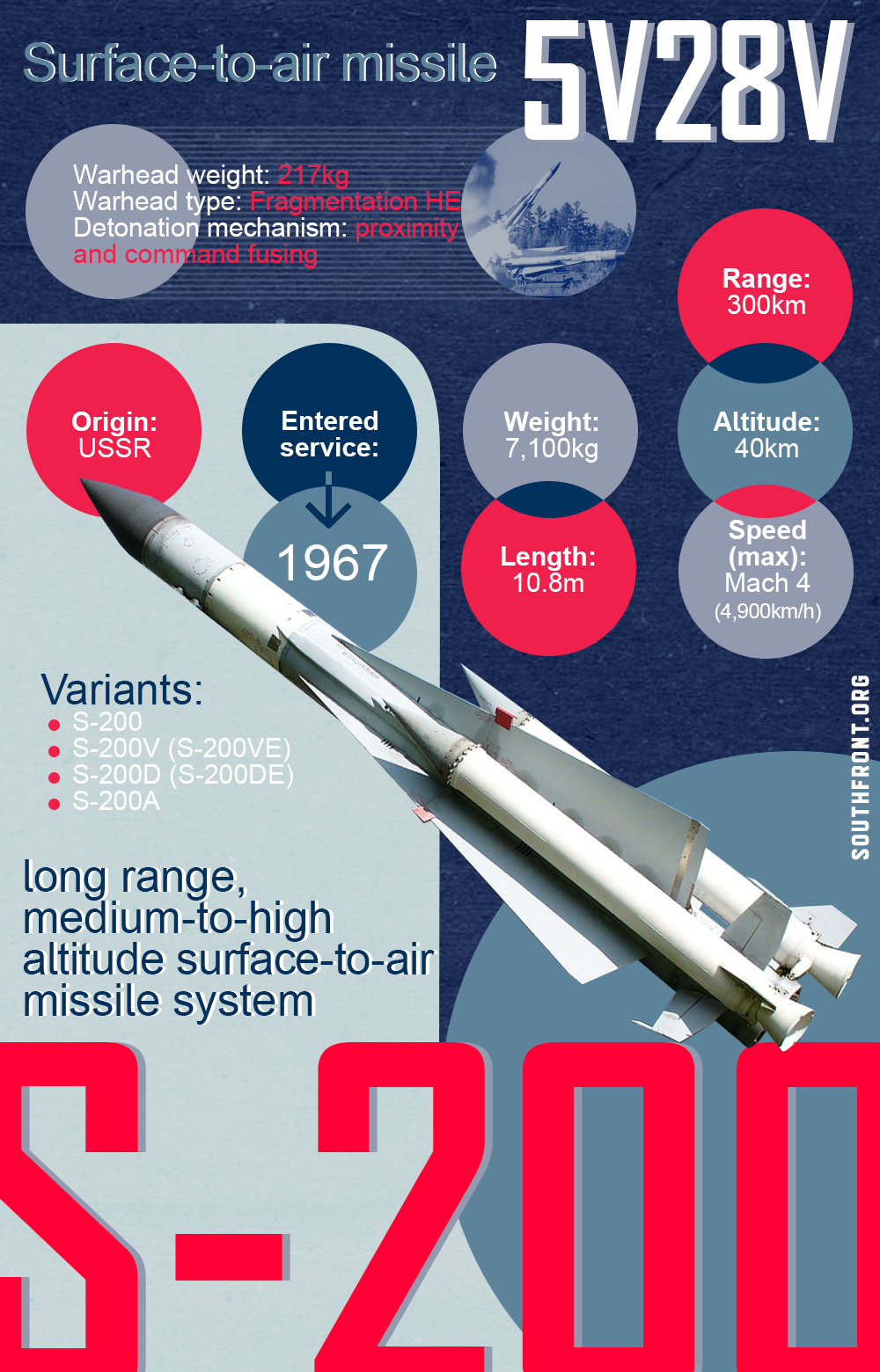 S-200 Long Range Surface-To-Air Missile System (Infographics)