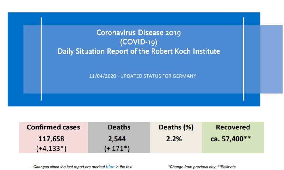 Coronavirus Disease 2019 - Situation Report of the Robert Koch Institute