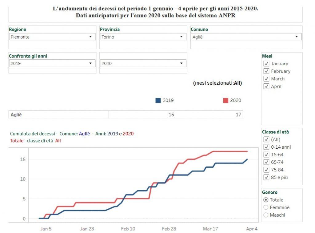 SARS-CoV-2 Mortality Is Distorted