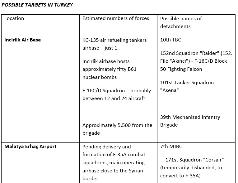 Prospects Of Turkish-Russian Military Conflict In Syria