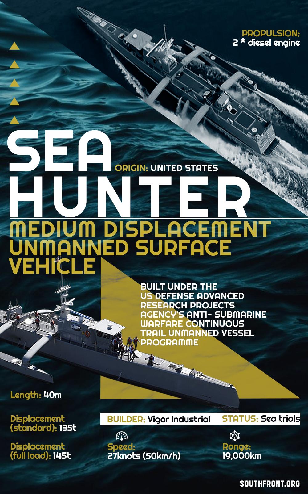 Sea Hunter Autonomous Unmanned Surface Vehicle (Infographics)