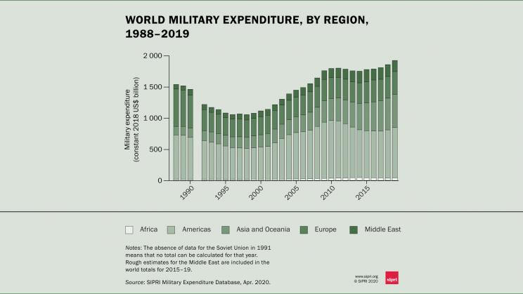 Military Spending In 2019 Saw Biggest Increase In A Decade, U.S. Accounts For 38% Of Total