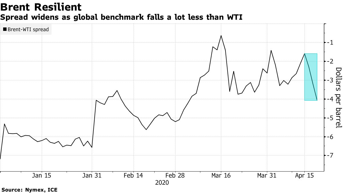 Crude Oil Futures Drop Further, As US Public Debt Sours To Record Heights