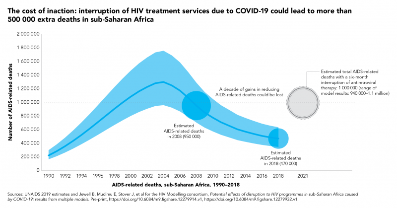 WHO Warns COVID-19-Related Service Disruptions Could Lead To Over 500,000 Extra Deaths From AIDS-Related Illnesses