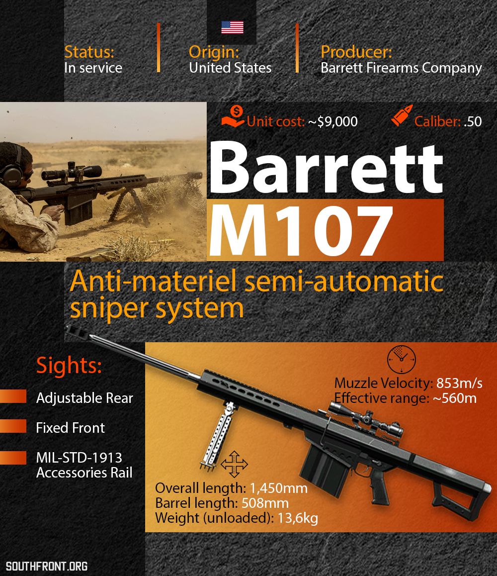 Barrett M107 Anti-Material Rifle (Infographics)