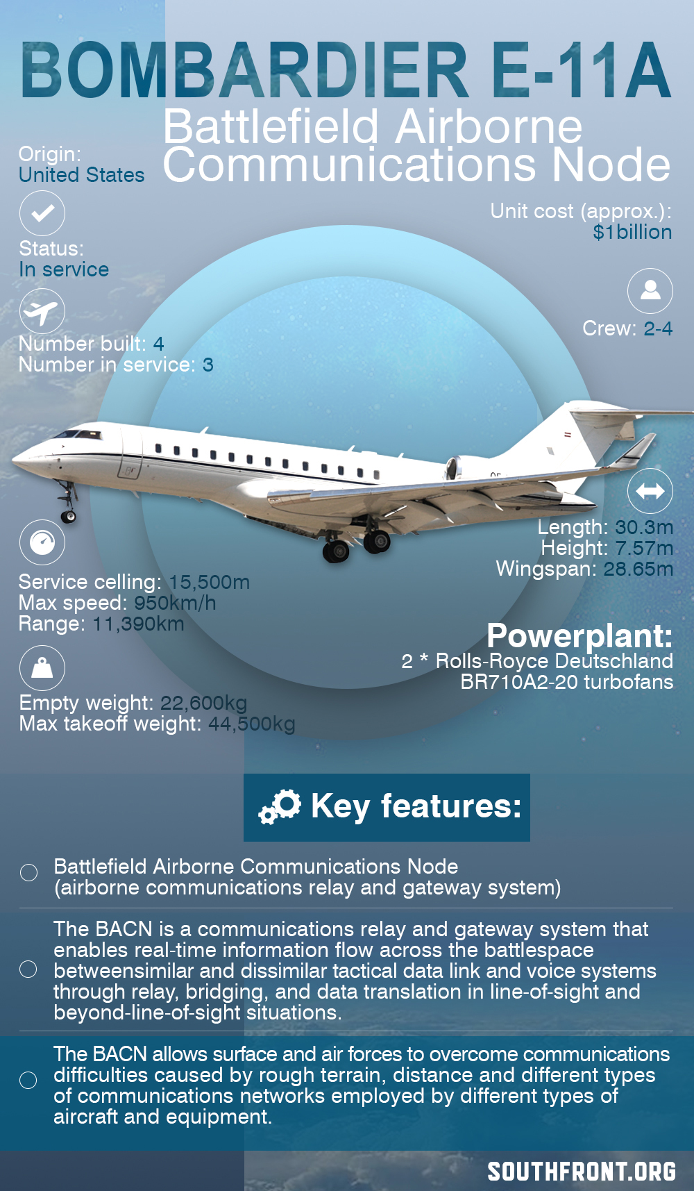 Bombardier E-11A Battlefield Airborne Communications Node (Infographics)