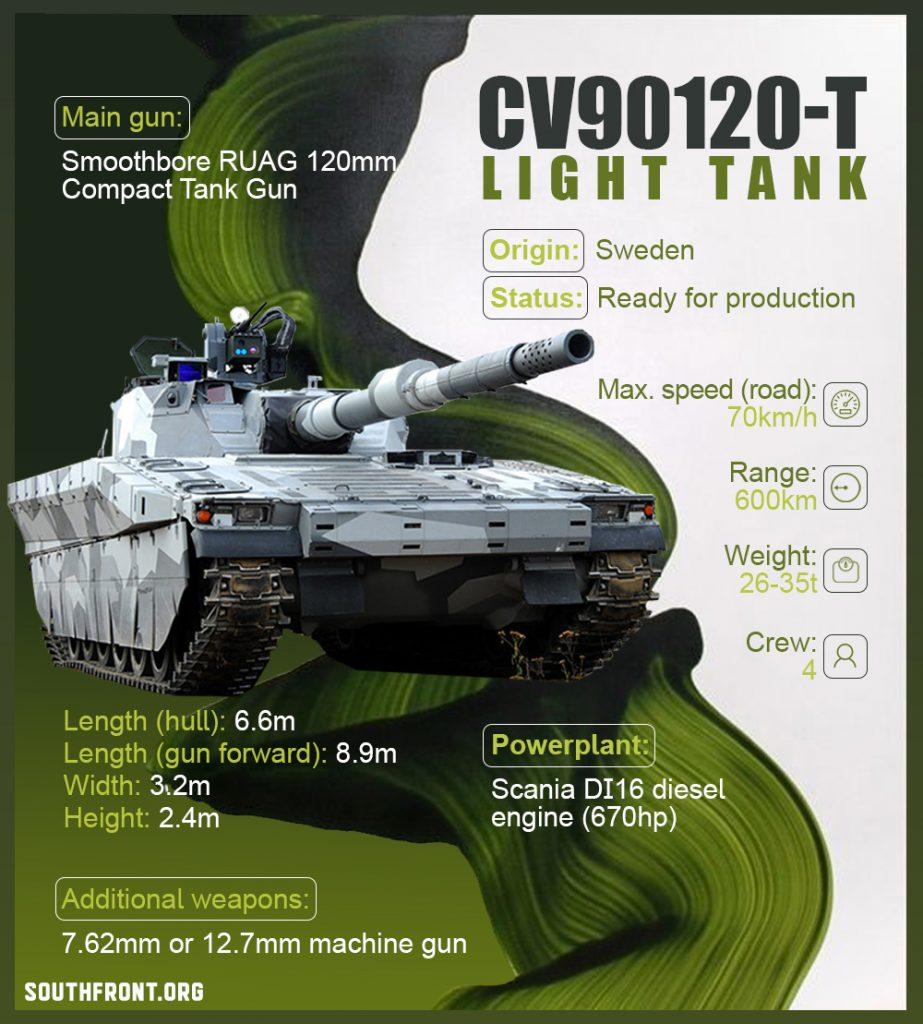 CV90120-T Light Tank (Infographics)
