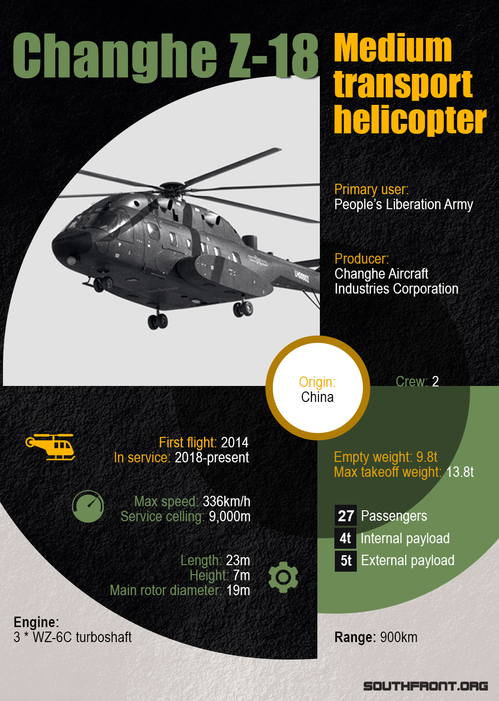 Changhe Z-18 Medium Transport Helicopter (Infographics)