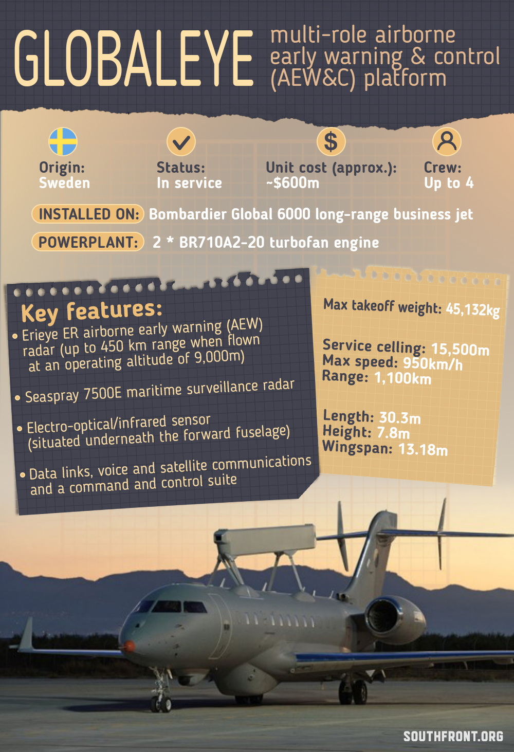 Globaleye Multi-Role Airborne Early Warning & Control Platform (Infographics)