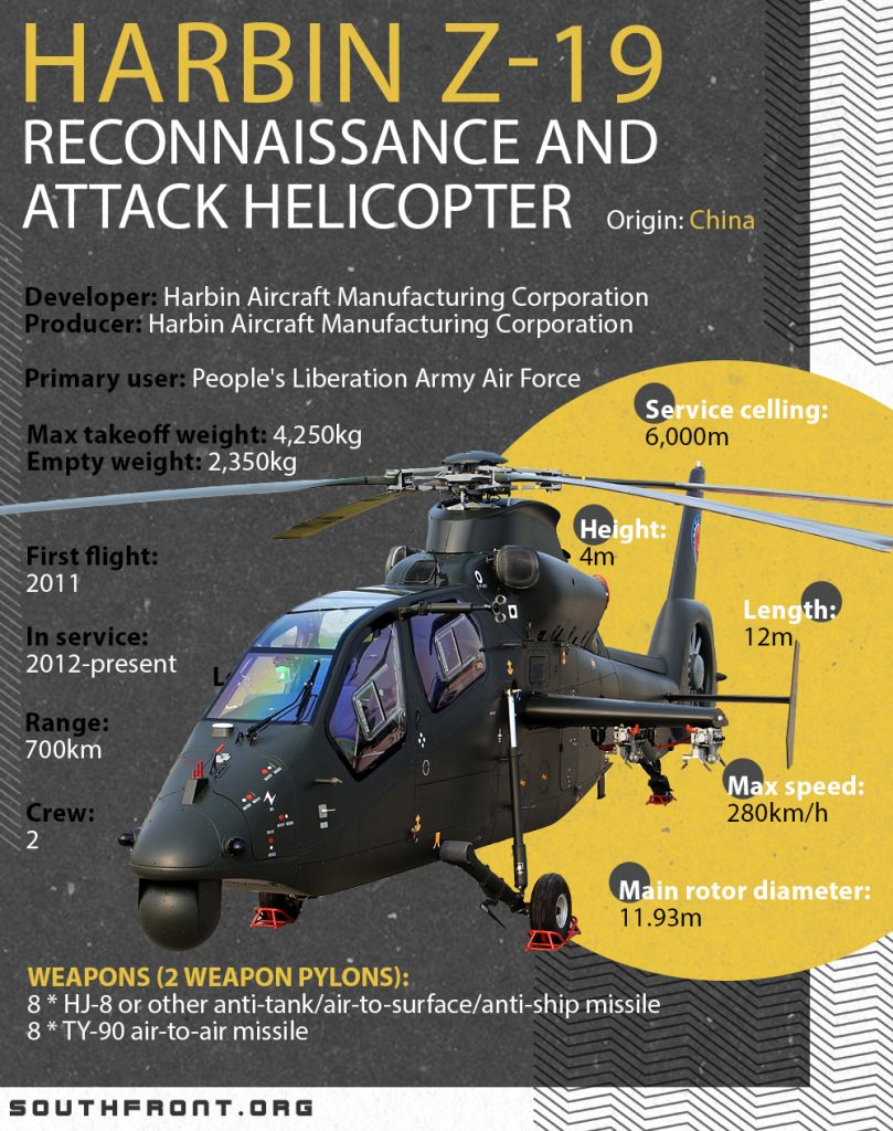 Harbin Z-19 Reconnaissance And Attack Helicopter (Infographics)