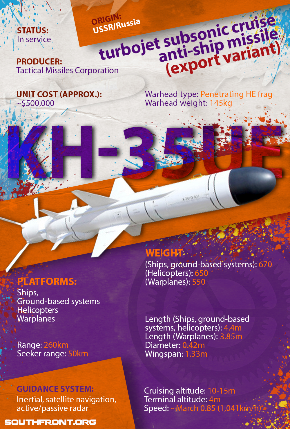Kh-35UE Turbojet Subsonic Cruise Anti-Ship Missile (Infographics)