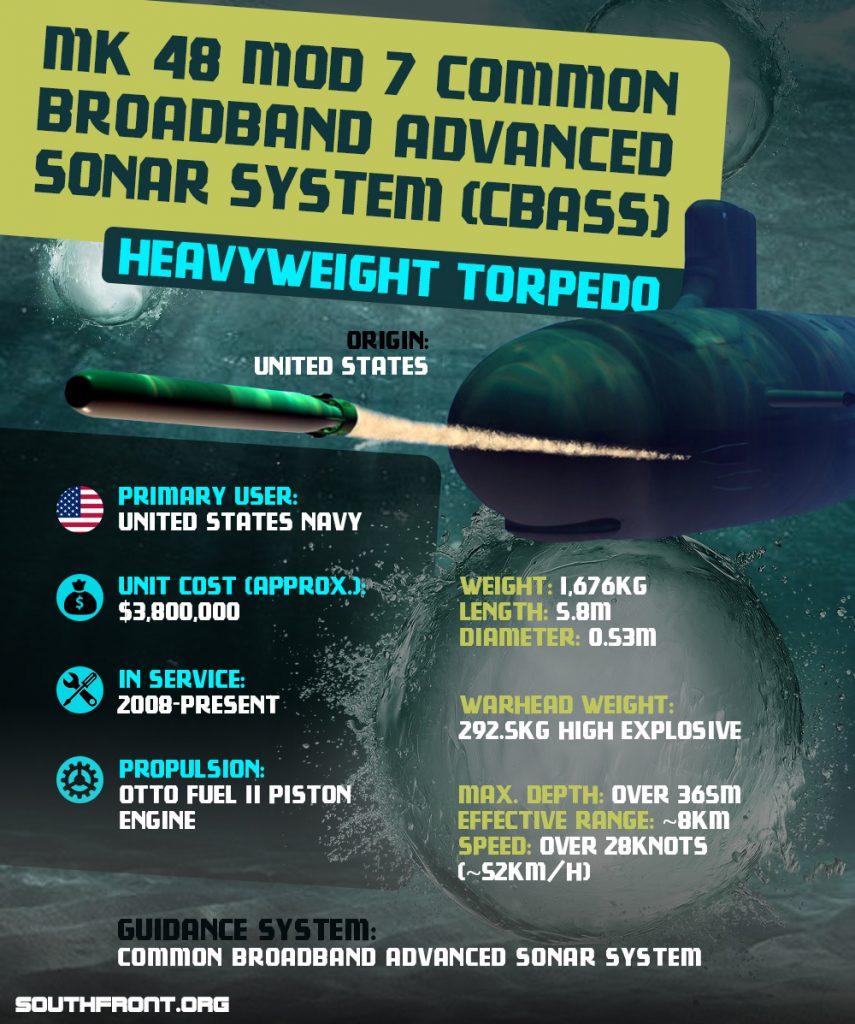 MK 48 Mod 7 Common Broadband Advanced Sonar System (CBASS) Torpedo (Infographics)