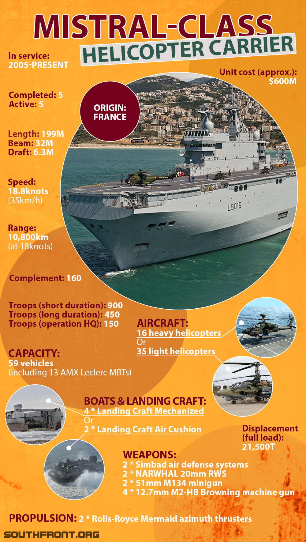Mistral-Class Helicopter Carrier (Infographics)