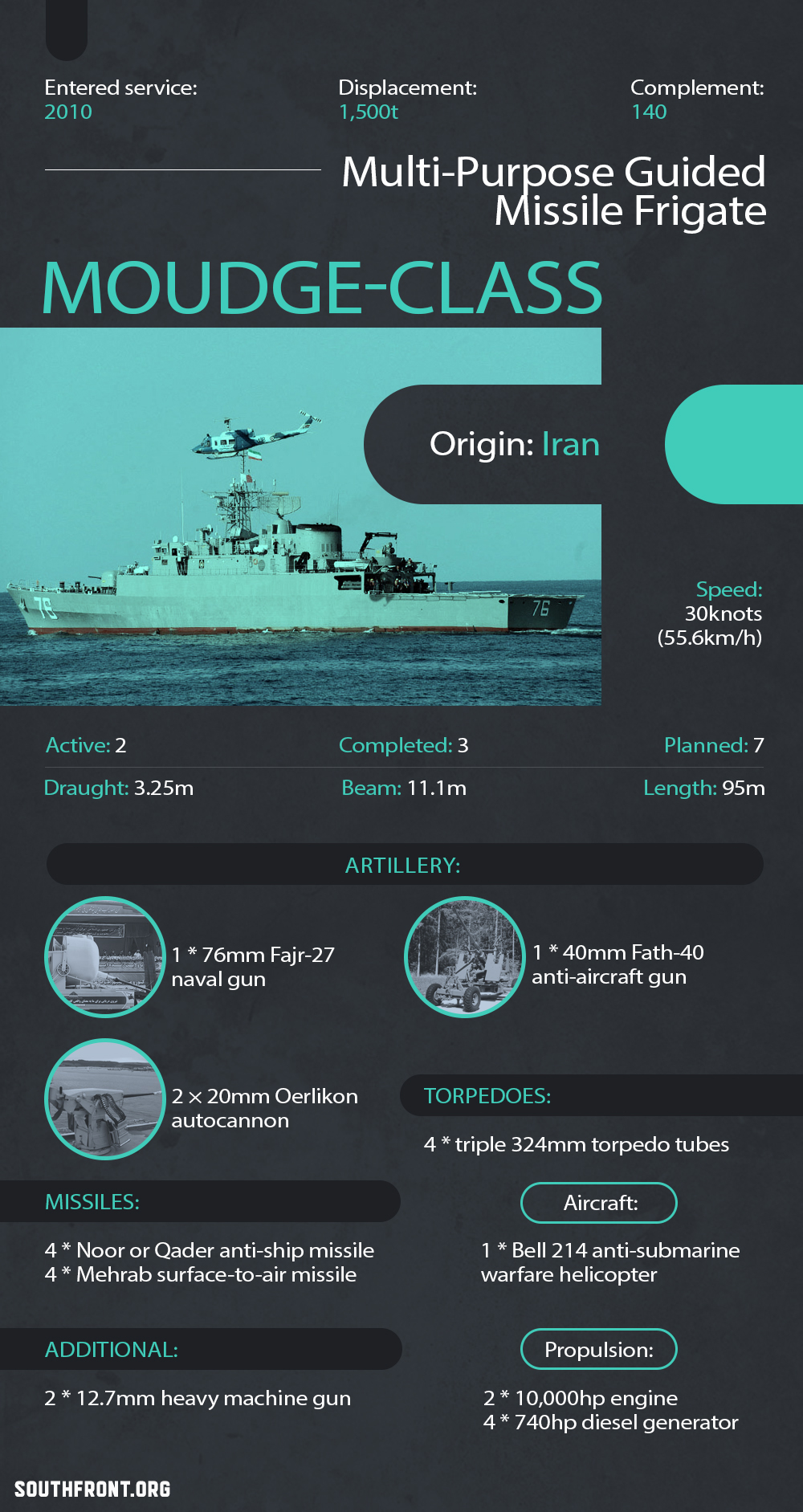 Moudge-Class Multi-Purpose Guided Missile Frigate (Infographics)