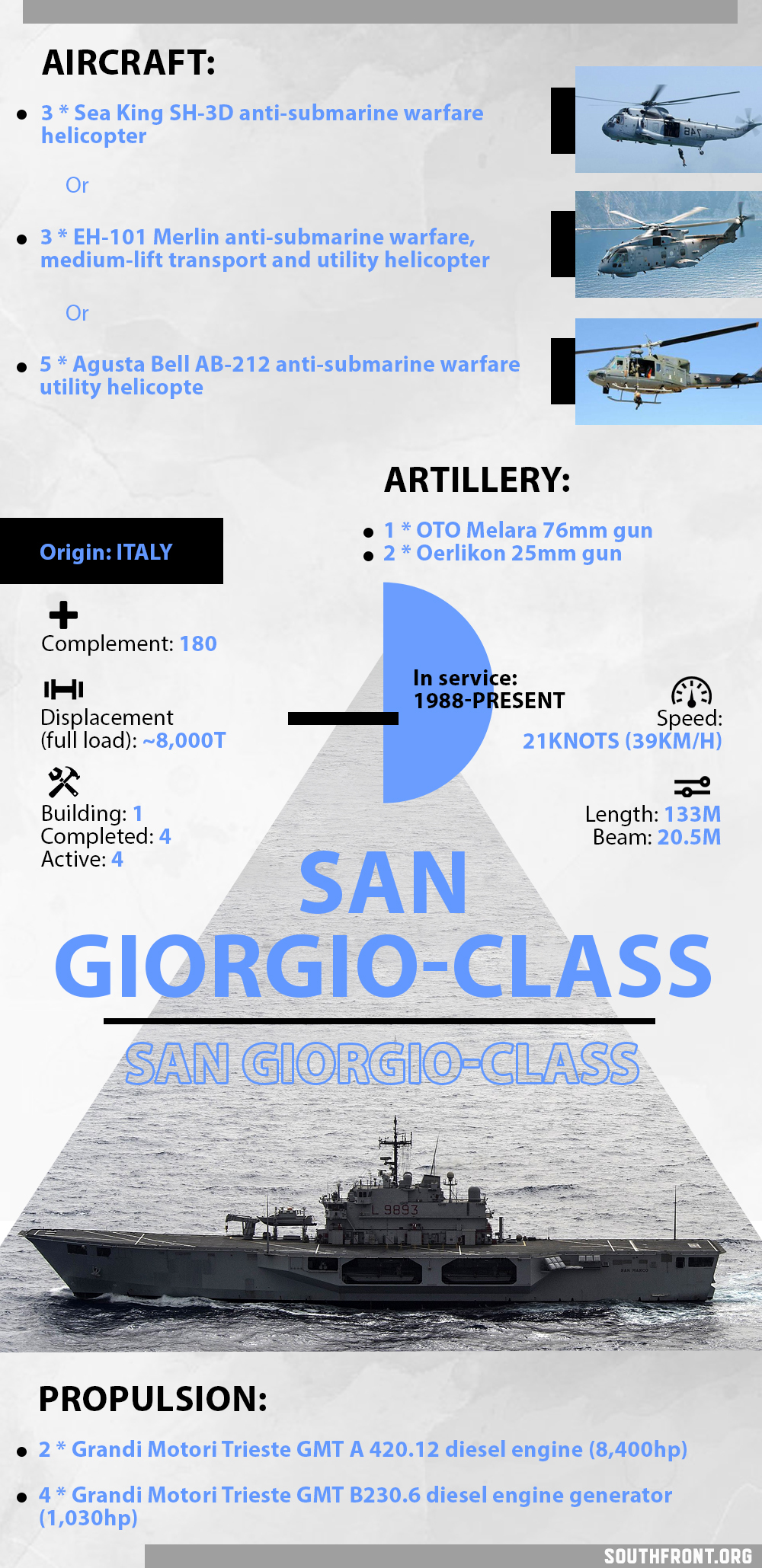 San Giorgio-Class Amphibious Transport Dock (Infographics)