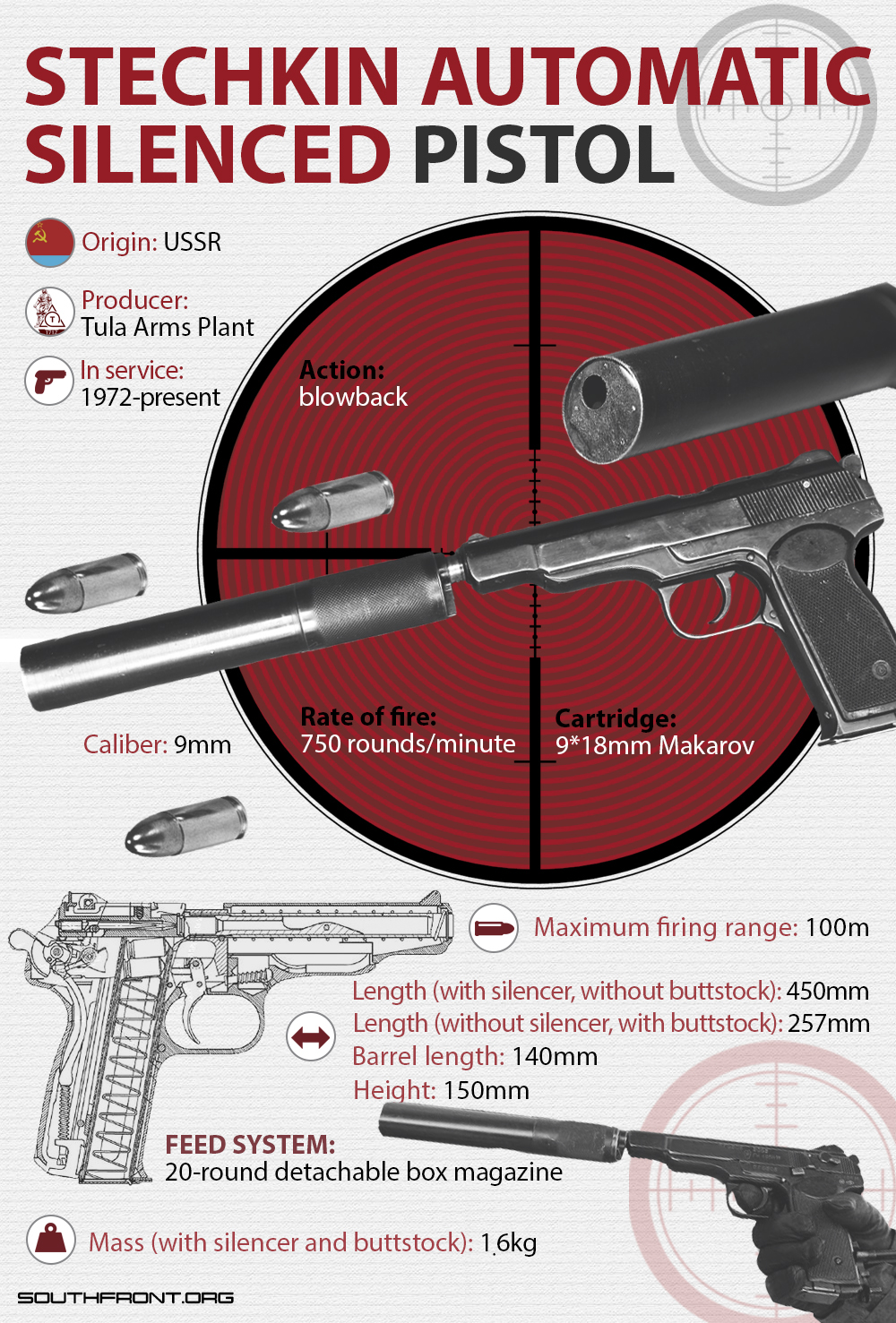Stechkin Automatic Silenced Pistol (Infographics)