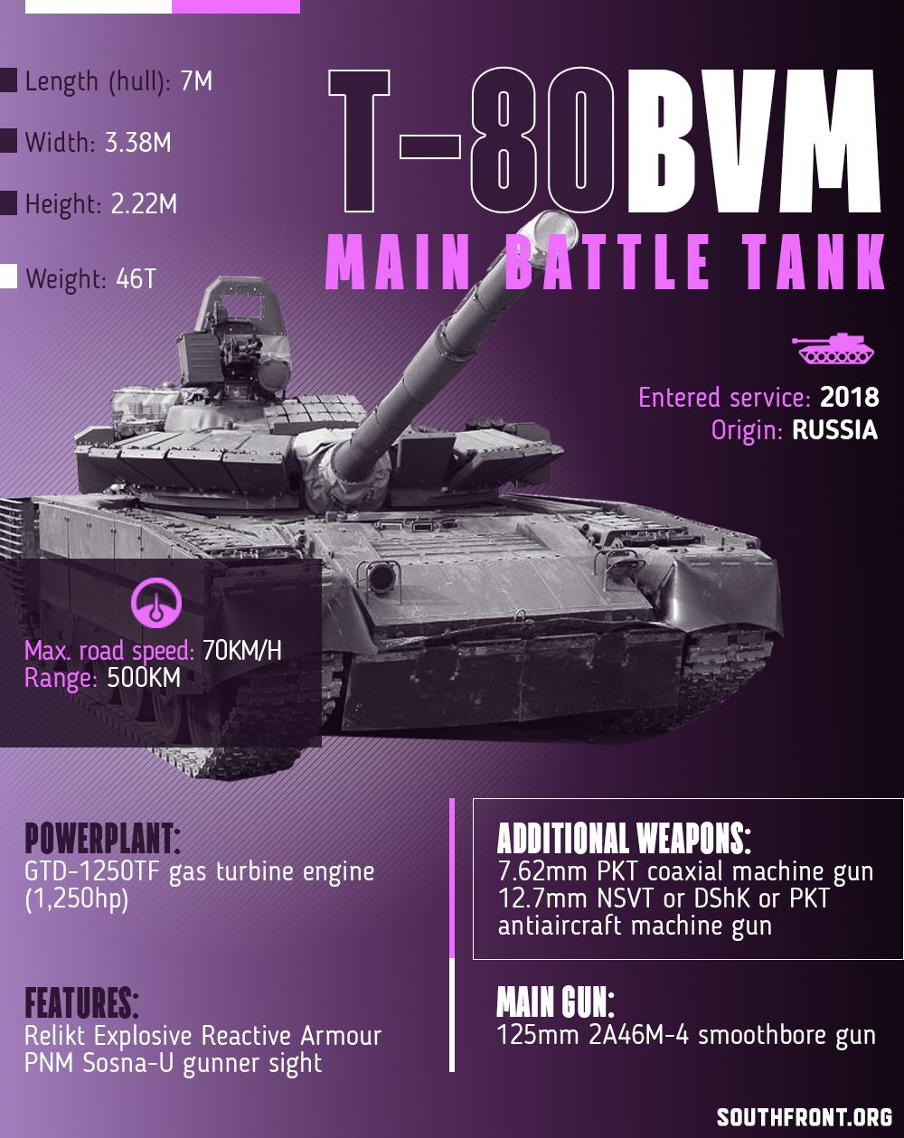 T-80BVM Main Battle Tank (Infographics)