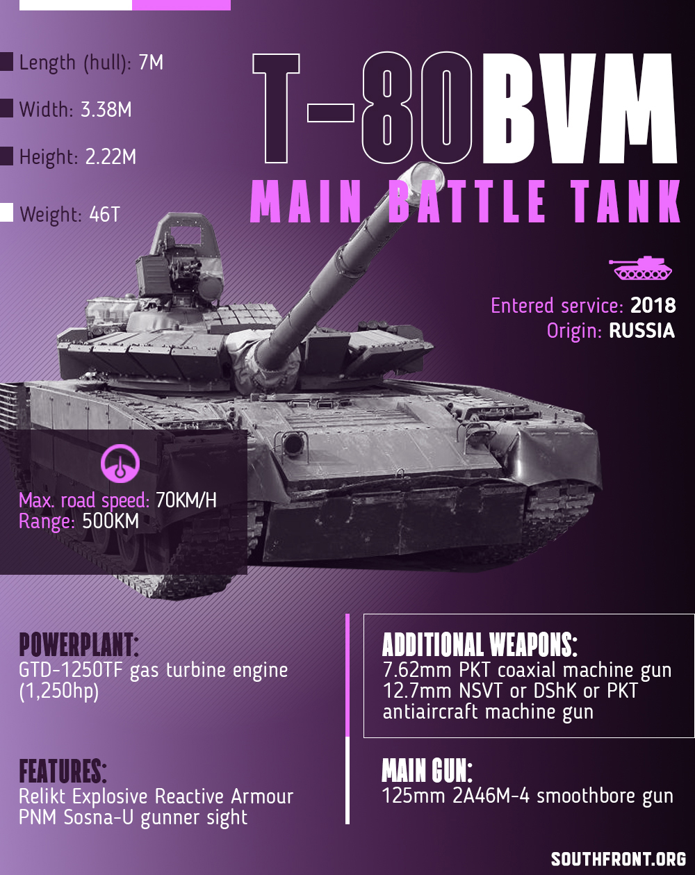 T-80BVM Main Battle Tank (Infographics)