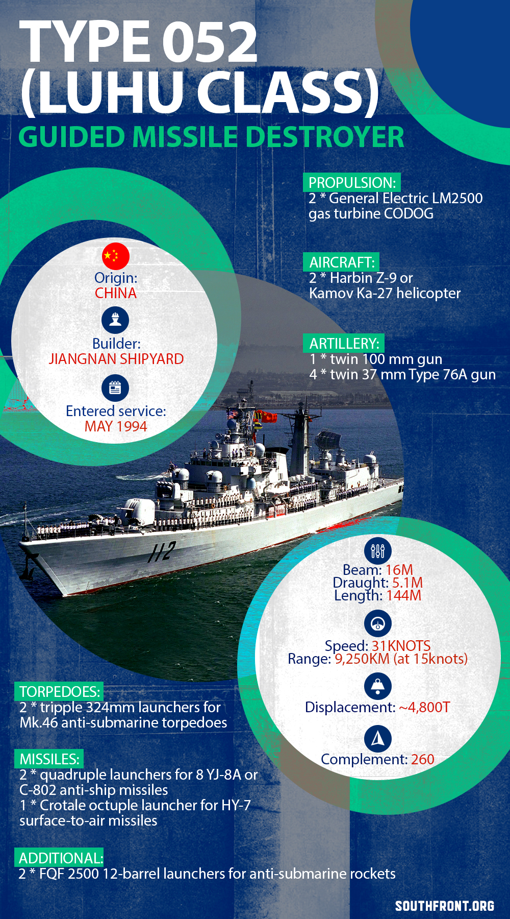 Luhu-Class (Type 052) Multi-Role Guided Missile Destroyer (Infographics)