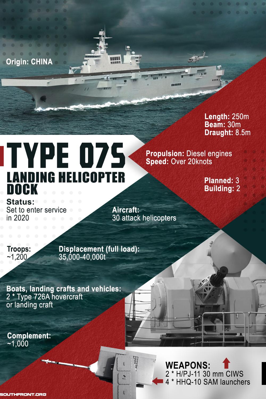Type 075 Landing Helicopter Dock (Infographics)