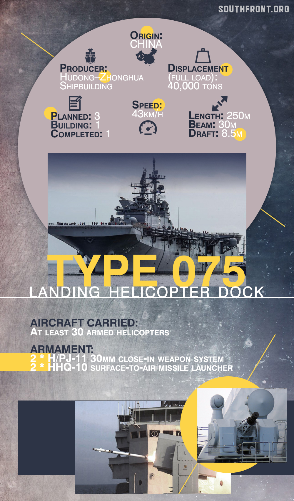 China Launches Its Second Type 075 Landing Helicopter Dock Just 6 Months After First