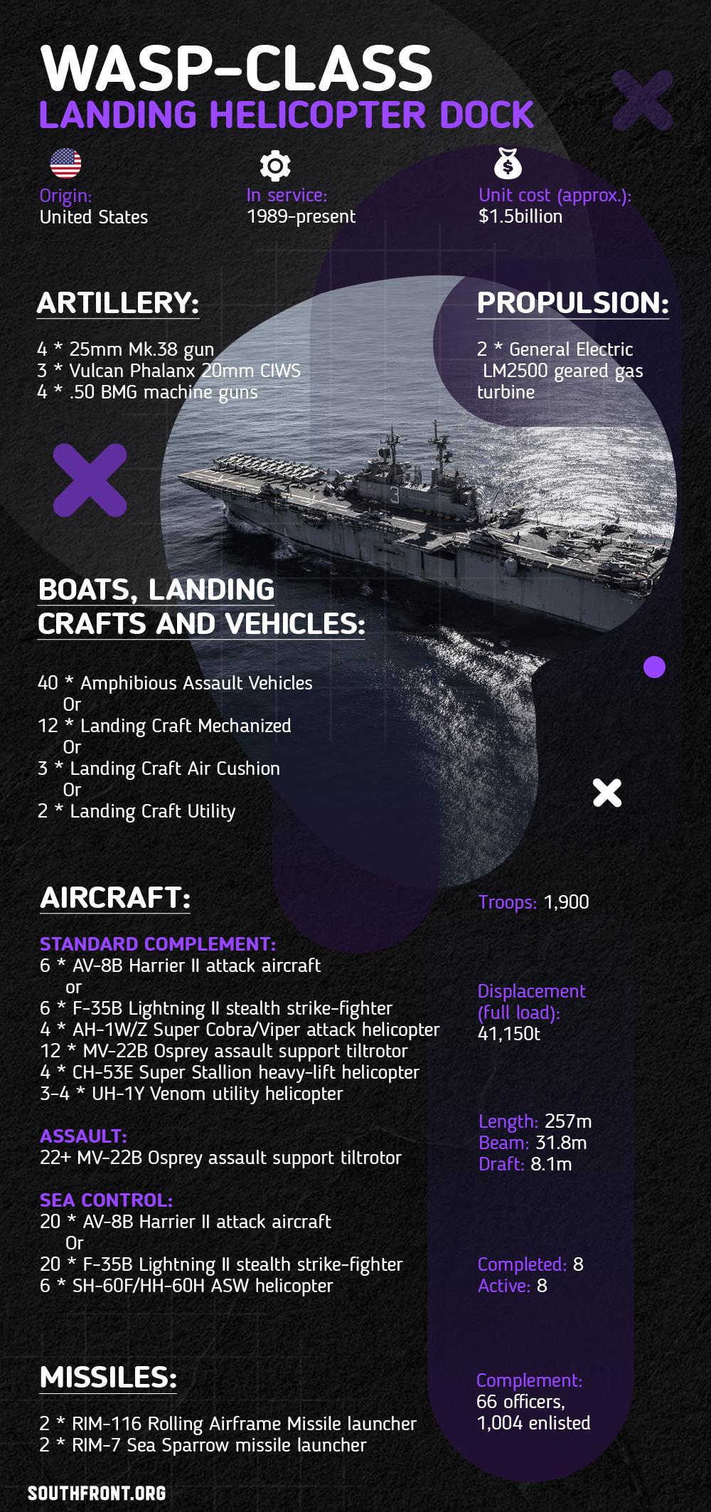 Wasp-Class Landing Helicopter Dock Amphibious Assault Ship (Infographics)