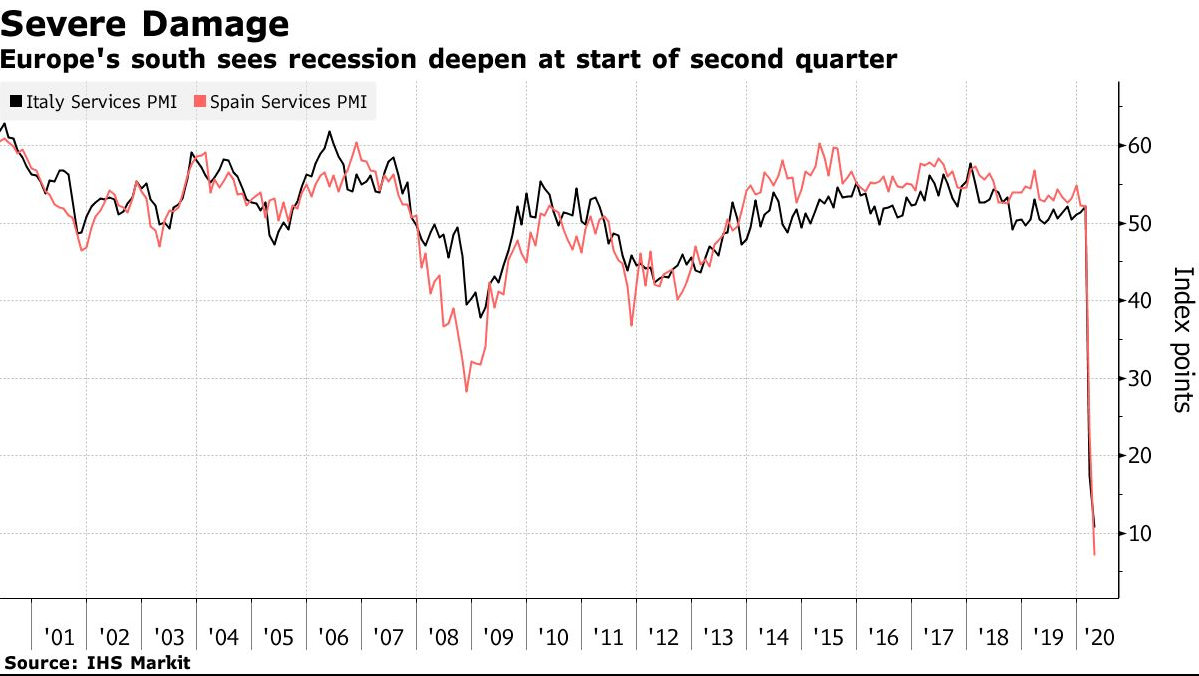 Crude Oil Price Recovers Slightly, But There's Little Hope Of Avoiding Recession