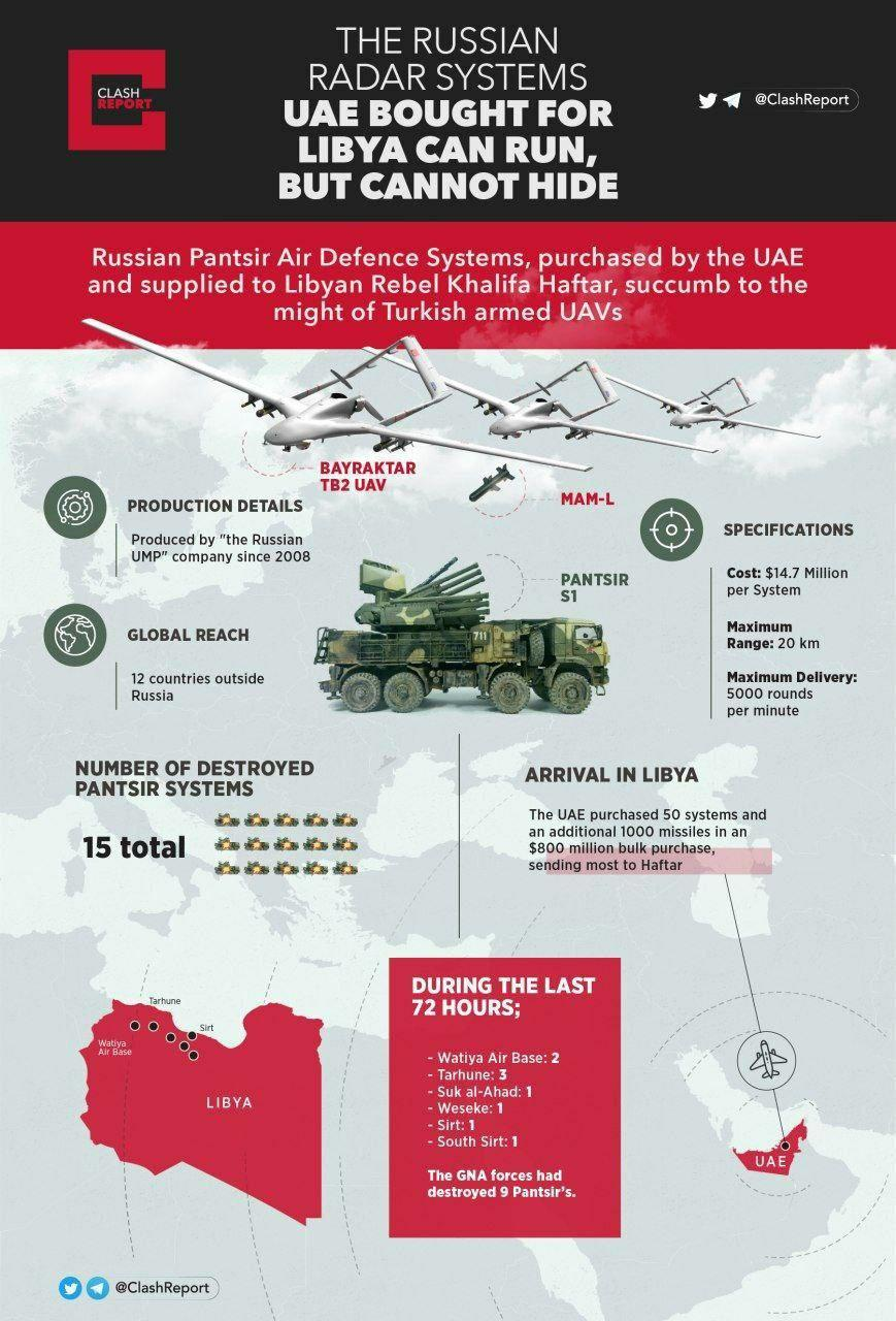 At Least 9 Pantsir S1 Destroyed In Turkish Drone Strikes Within A Week: Reports
