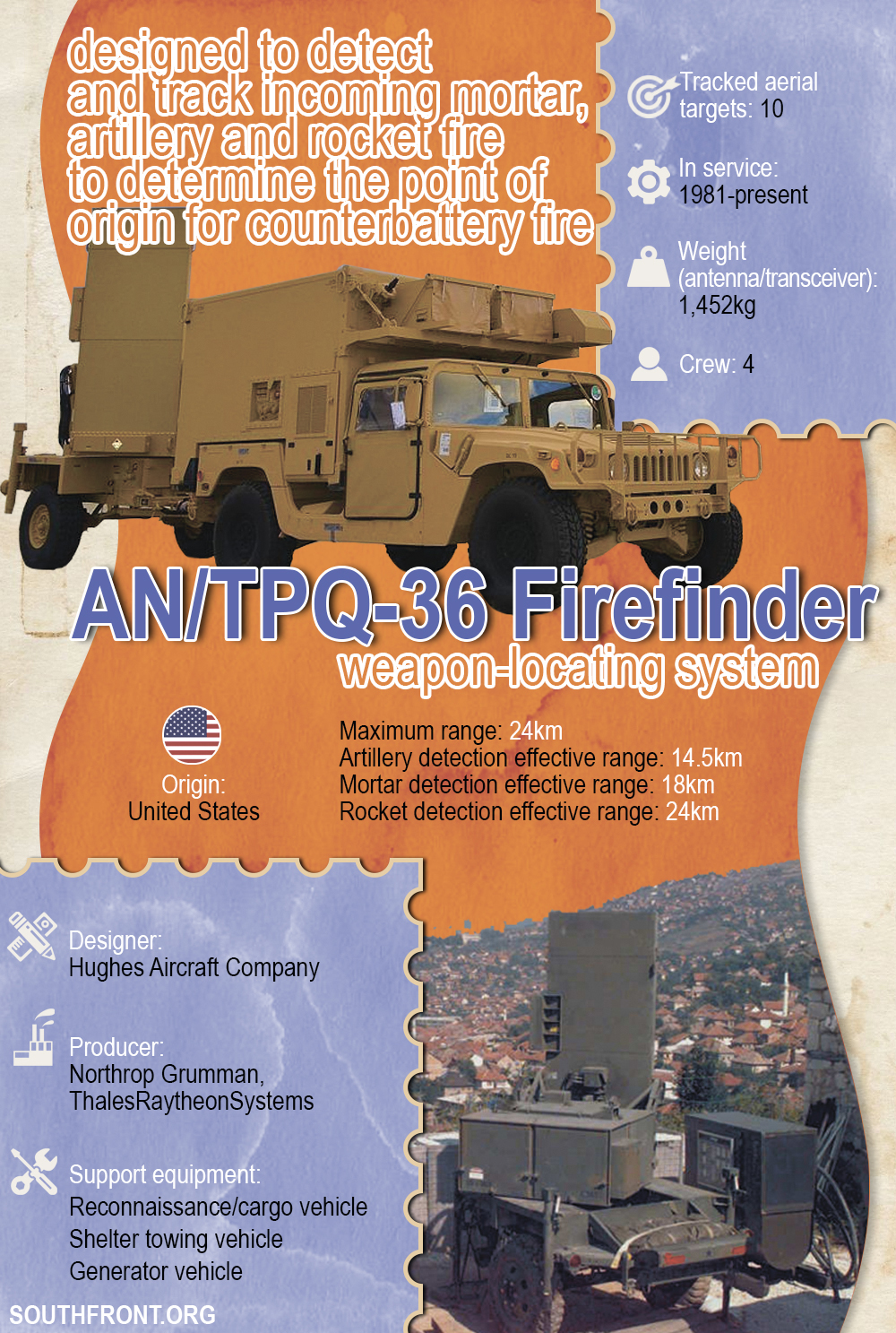 AN/TPQ-36 Firefinder Weapon Locating System (Infographics)