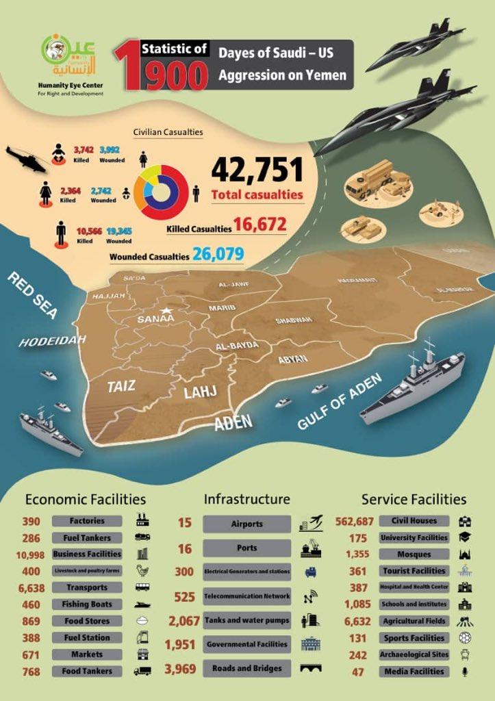 Monitoring Group Shares Statics Of 1,900 Days Of Saudi Operation In Yemen (Infographic)