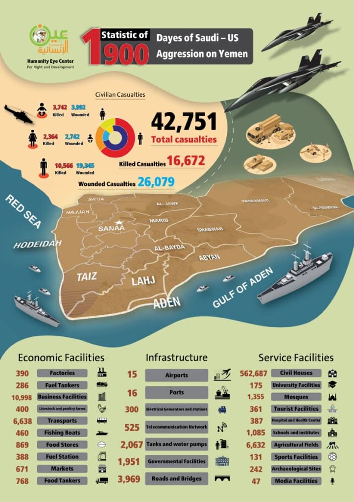 Monitoring Group Shares Statics Of 1,900 Days Of Saudi Operation In Yemen (Infographic)