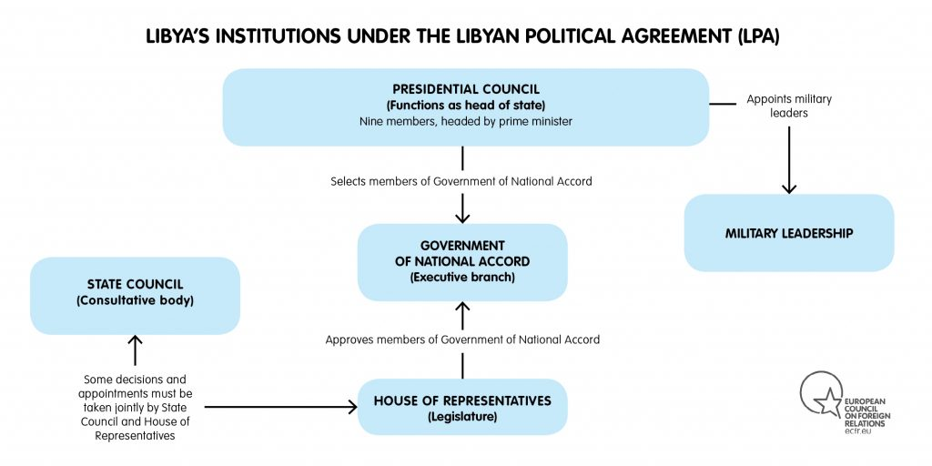 A Reconsideration Of Domestic Challenges To Achieving A Peaceful Settlement In Libya