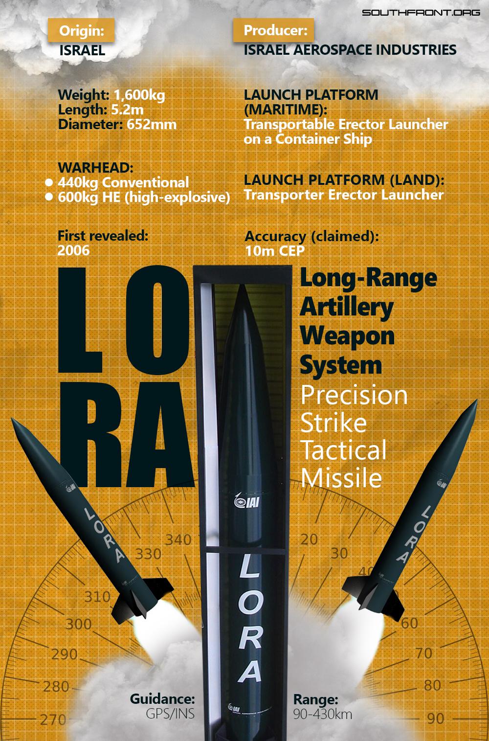 LORA Precision Strike Missile (Infographics)