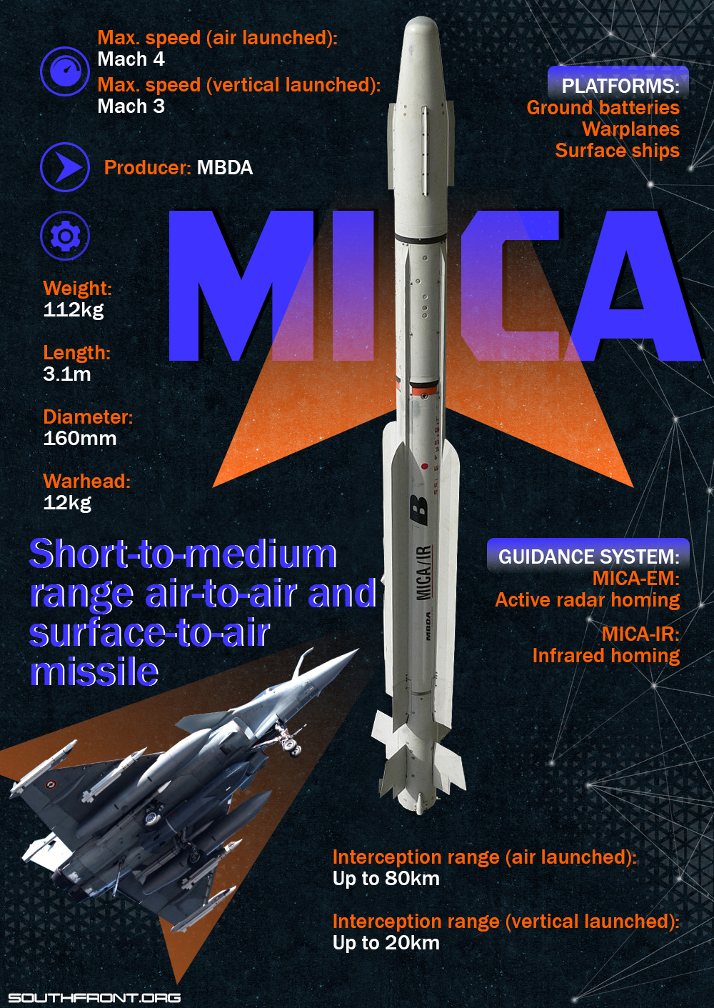 MICA Short-To-Medium Range Air-To-Air And Surface-To-Air Missile (Infographics)