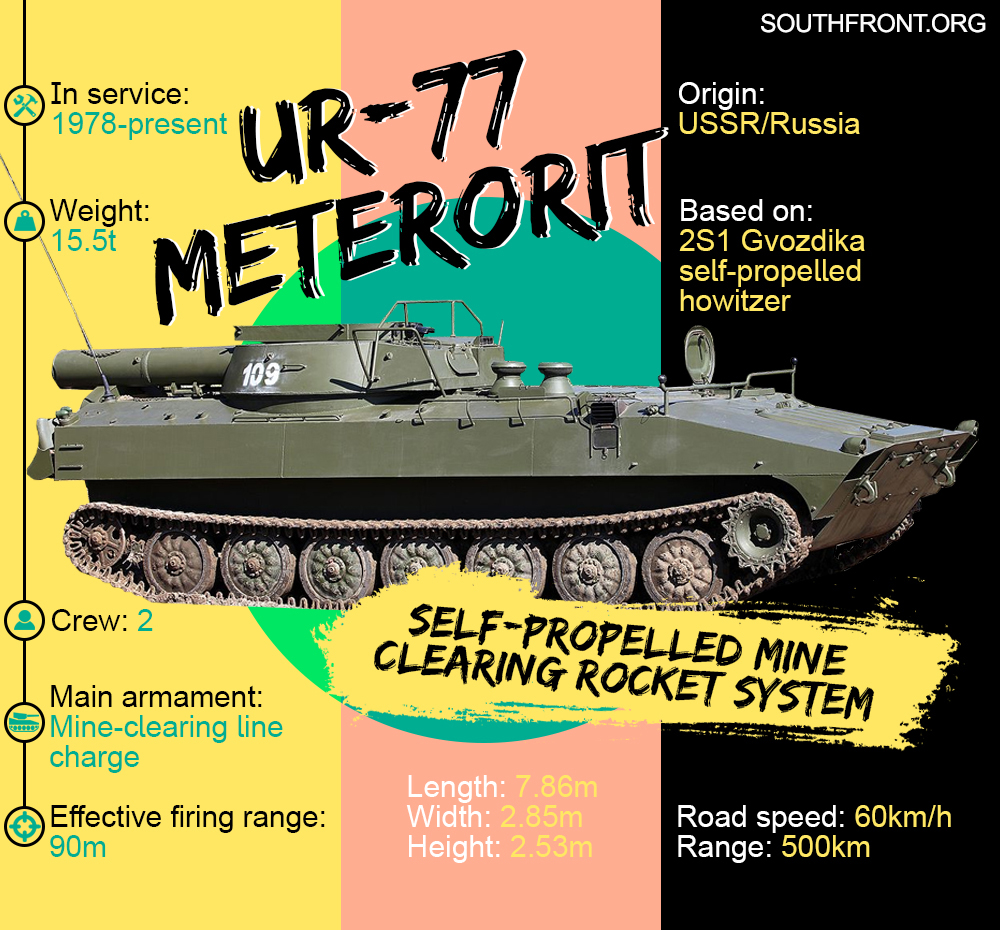 UR-77 Meteorit Self-Propelled Mine Clearing Rocket System (Infographics)