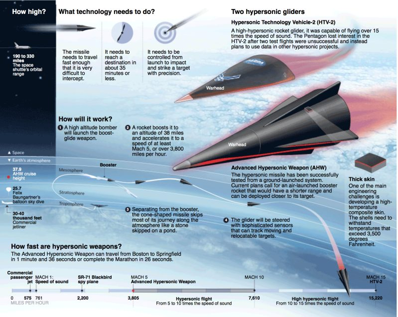 Russia Not Concerned By US Hypersonic Weapons Programs