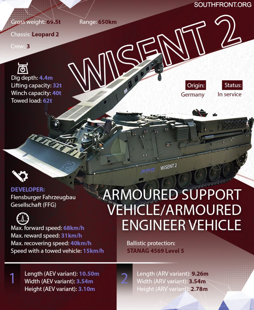 WISENT 2 Armoured Support Vehicle (Infographics)