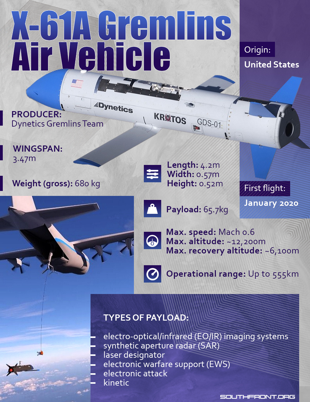 X-61A Gremlins Air Vehicle (Infographics)