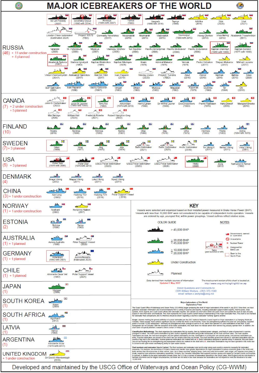 Polar Security Cutter Icebreaker Program (Infographics)