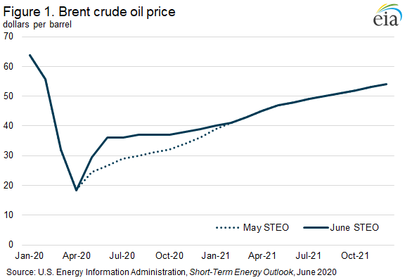 U.S. Energy Information Administration Releases Dubious Forecast For Crude Oil Output