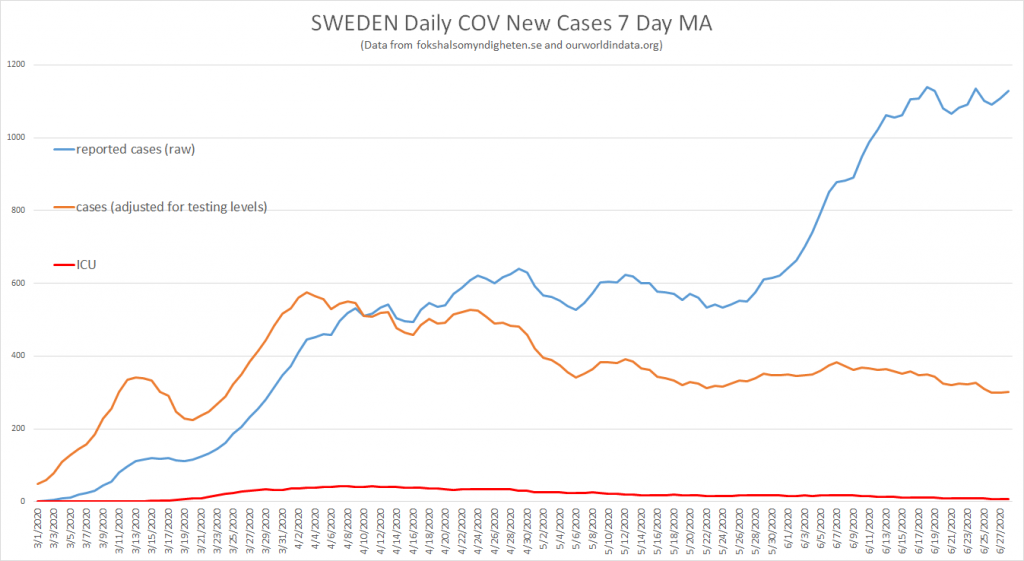 Covid-19 Facts July Updates