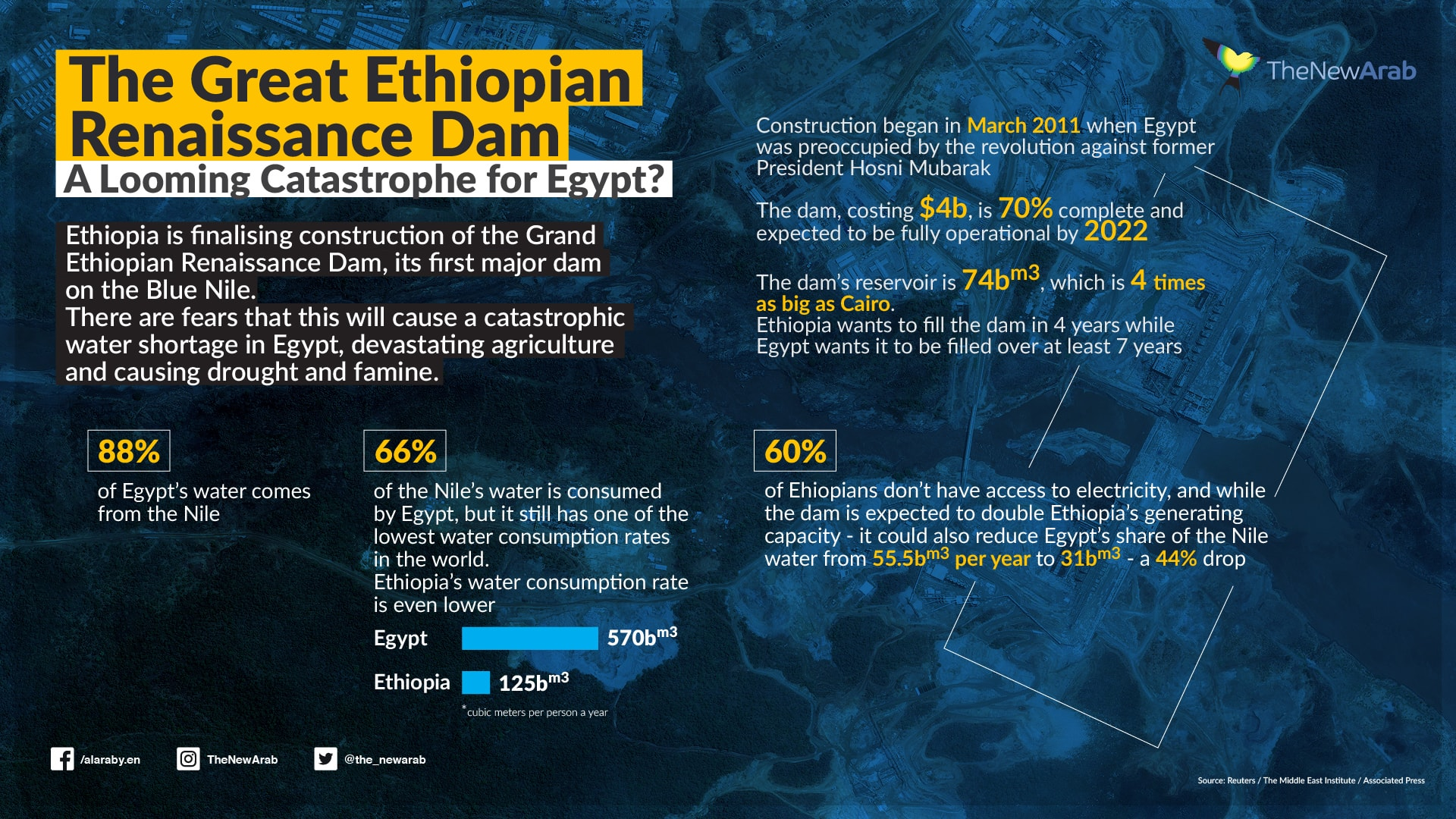 Ethiopia Fills Its Dam Without Reaching Agreement With Sudan And Egypt