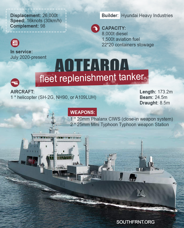 Aotearoa Fleet Replenishment Tanker (Infographics)