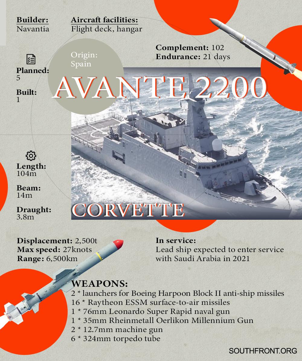 Avante 2200 Corvette (Infographics)